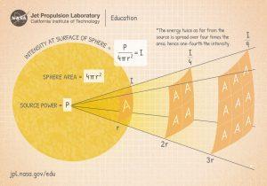 chart explaining inverse square law